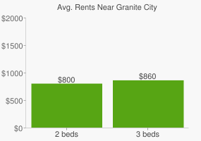 Graph of average rent prices for Granite City