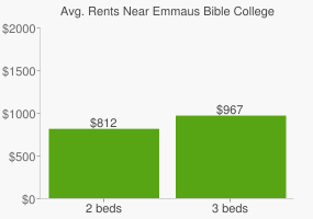 Graph of average rent prices for Emmaus Bible College