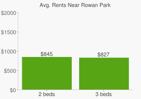 Graph of average rent prices for Rowan Park
