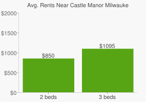 Graph of average rent prices for Castle Manor Milwaukee