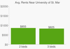 Graph of average rent prices for University of St. Mary