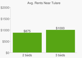 Graph of average rent prices for Tulare