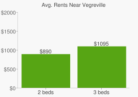Graph of average rent prices for Vegreville