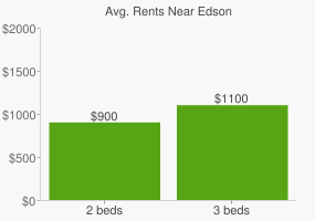 Graph of average rent prices for Edson