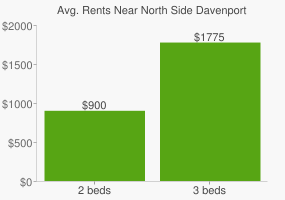 Graph of average rent prices for North Side Davenport