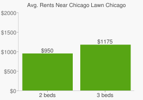 Graph of average rent prices for Chicago Lawn Chicago