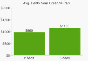 Graph of average rent prices for Greenhill Park
