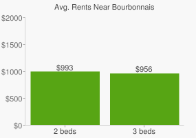 Graph of average rent prices for Bourbonnais