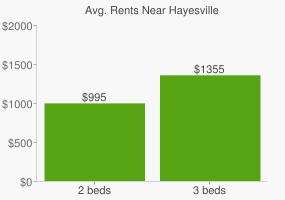Graph of average rent prices for Hayesville