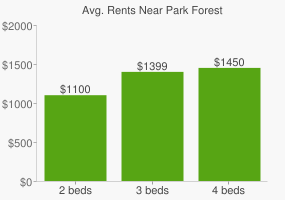 Graph of average rent prices for Park Forest