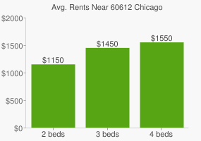 Graph of average rent prices for 60612 Chicago
