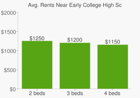 Graph of average rent prices for Early College High School With Cedar Valley