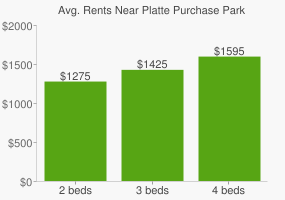 Graph of average rent prices for Platte Purchase Park