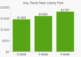 Graph of average rent prices for Liberty Park
