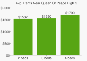 Graph of average rent prices for Queen Of Peace High School
