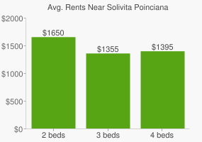 Graph of average rent prices for Solivita Poinciana