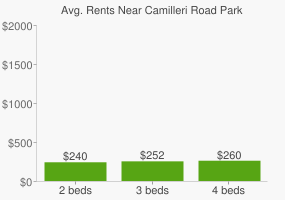 Graph of average rent prices for Camilleri Road Park