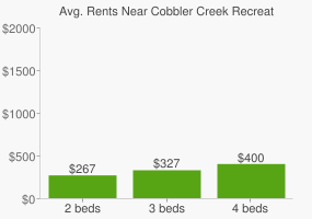 Graph of average rent prices for Cobbler Creek Recreation Park