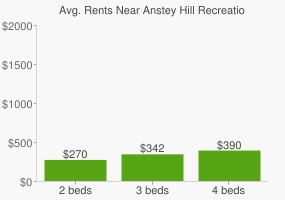 Graph of average rent prices for Anstey Hill Recreation Park
