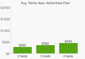 Graph of average rent prices for Ashtonfield Park