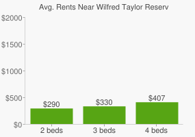 Graph of average rent prices for Wilfred Taylor Reserve