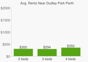 Graph of average rent prices for Dudley Park Perth