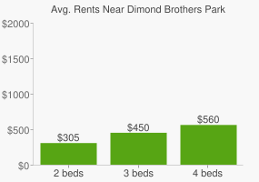 Graph of average rent prices for Dimond Brothers Park