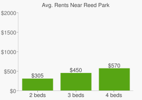 Graph of average rent prices for Reed Park