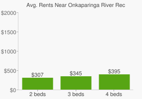 Graph of average rent prices for Onkaparinga River Recreation Park