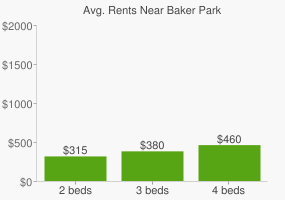 Graph of average rent prices for Baker Park