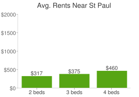 Graph of average rent prices for St Paul