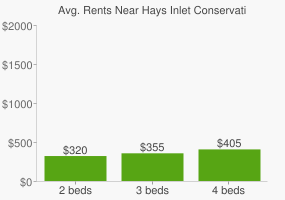 Graph of average rent prices for Hays Inlet Conservation Park 2