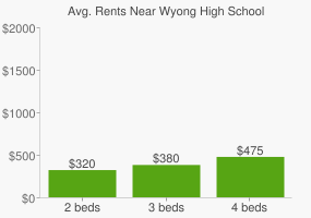 Graph of average rent prices for Wyong High School