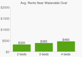 Graph of average rent prices for Watanobbi Oval