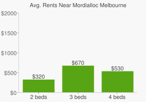 Graph of average rent prices for Mordialloc Melbourne
