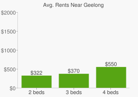 Graph of average rent prices for Geelong