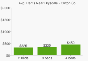 Graph of average rent prices for Drysdale - Clifton Springs