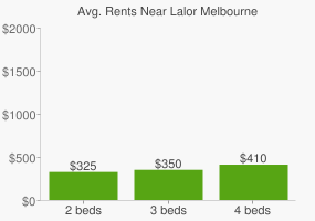 Graph of average rent prices for Lalor Melbourne
