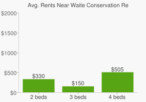 Graph of average rent prices for Waite Conservation Reserve