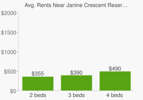 Graph of average rent prices for Janine Crescent Reserve