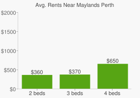 Graph of average rent prices for Maylands Perth