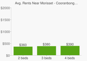 Graph of average rent prices for Morisset - Cooranbong