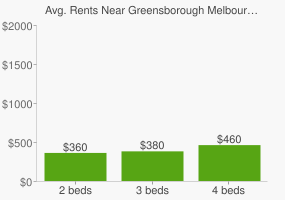Graph of average rent prices for Greensborough Melbourne