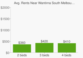 Graph of average rent prices for Wantirna South Melbourne