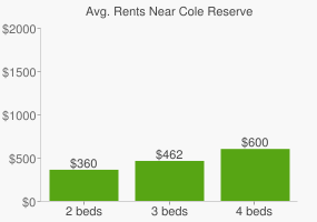 Graph of average rent prices for Cole Reserve