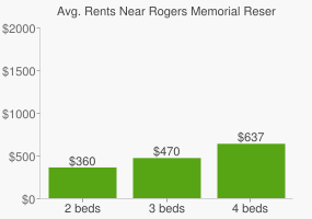 Graph of average rent prices for Rogers Memorial Reserve