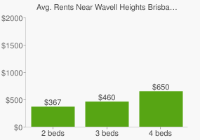Graph of average rent prices for Wavell Heights Brisbane
