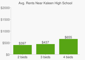 Graph of average rent prices for Kaleen High School