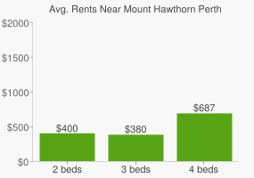 Graph of average rent prices for Mount Hawthorn Perth