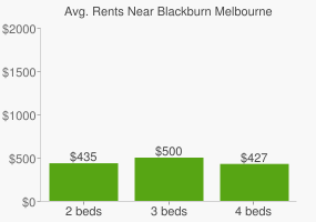 Graph of average rent prices for Blackburn Melbourne